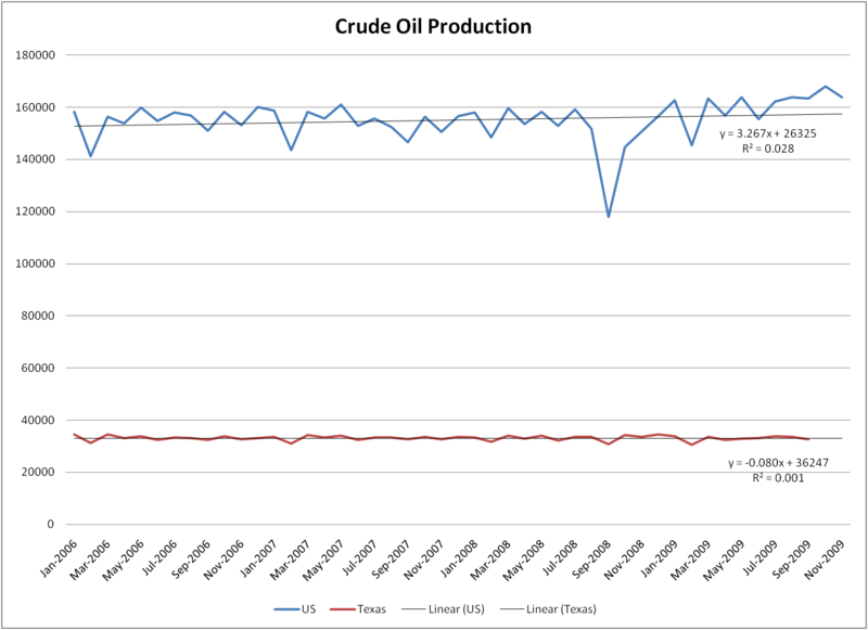 Crude Oil Small