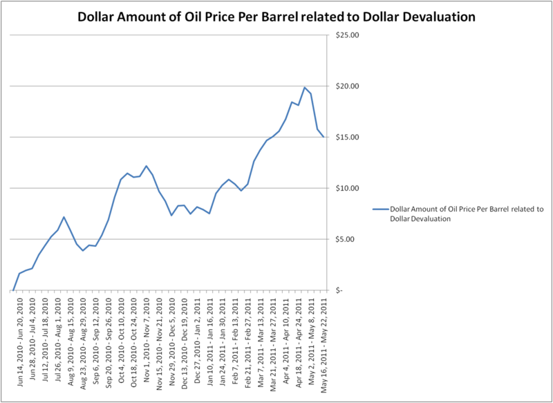 Oil Price Dollar 2